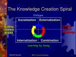 the knowledge creation spiral