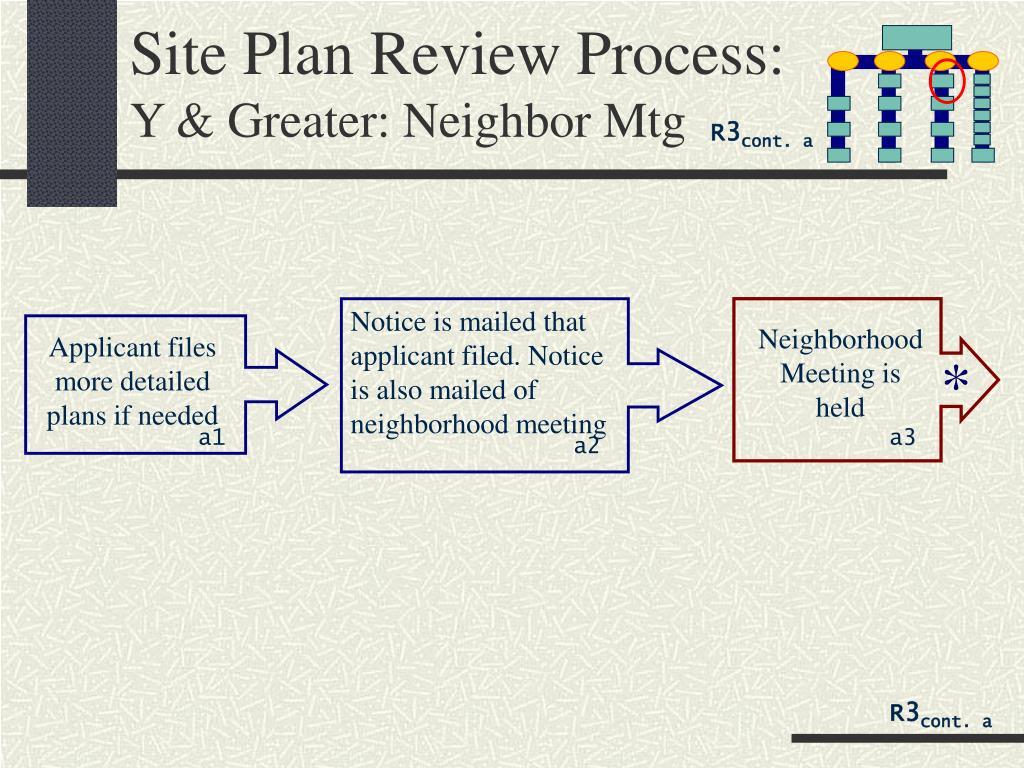 Site Plan Review Process: