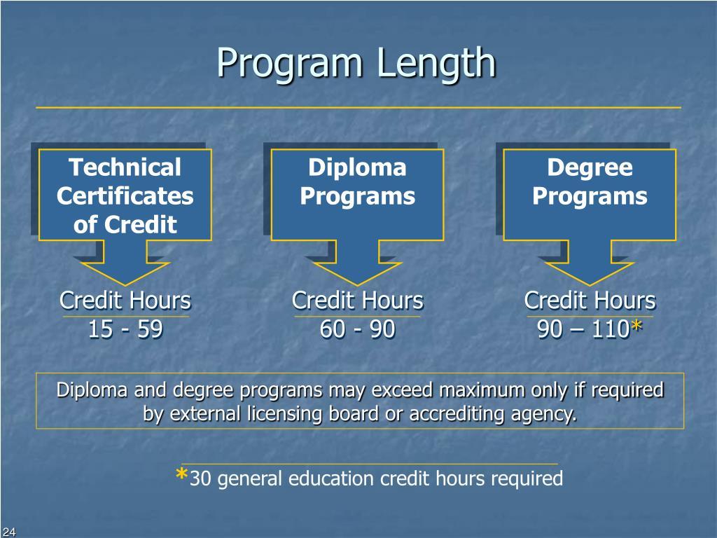 Program Length
