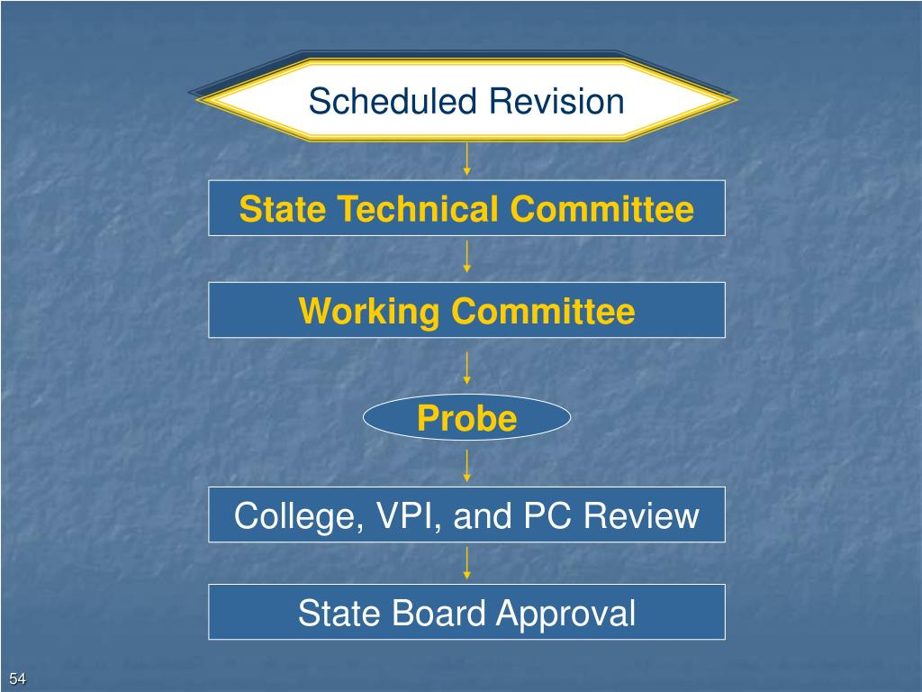 Scheduled Revision