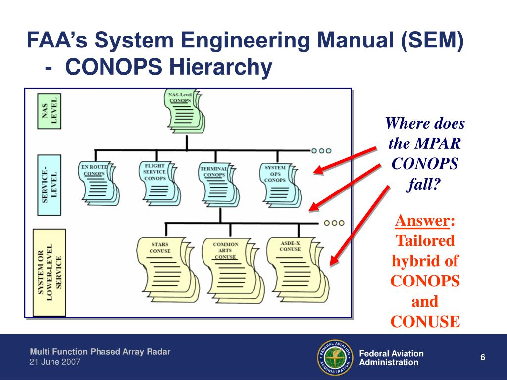 FAA's System Engineering Manual (SEM)