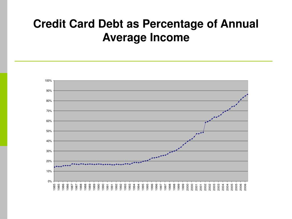 Credit Card Debt as Percentage of Annual Average Income