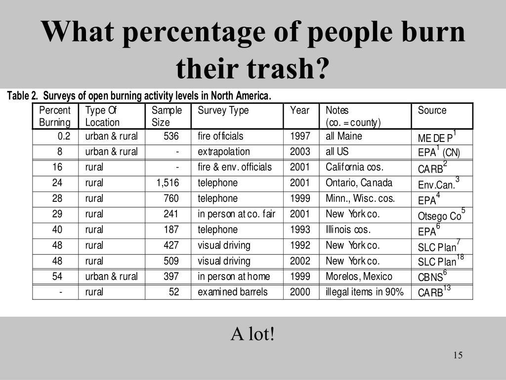What percentage of people burn their trash?