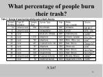 what percentage of people burn their trash