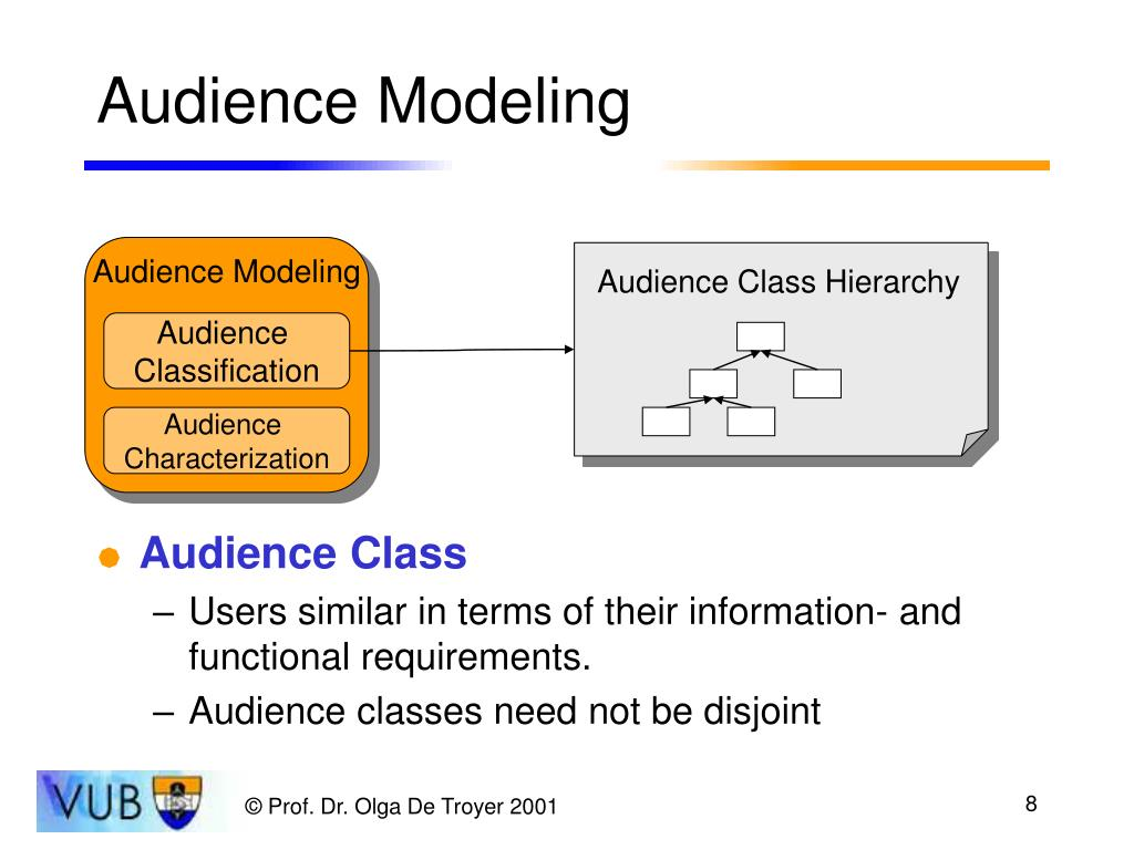 Audience Modeling