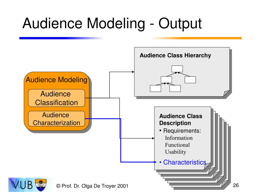Audience Class Hierarchy