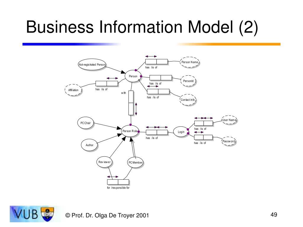 Business Information Model (2)