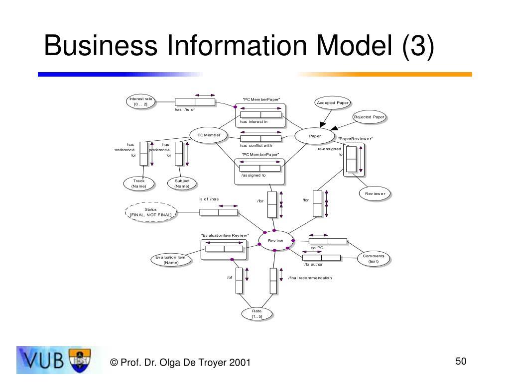 Business Information Model (3)
