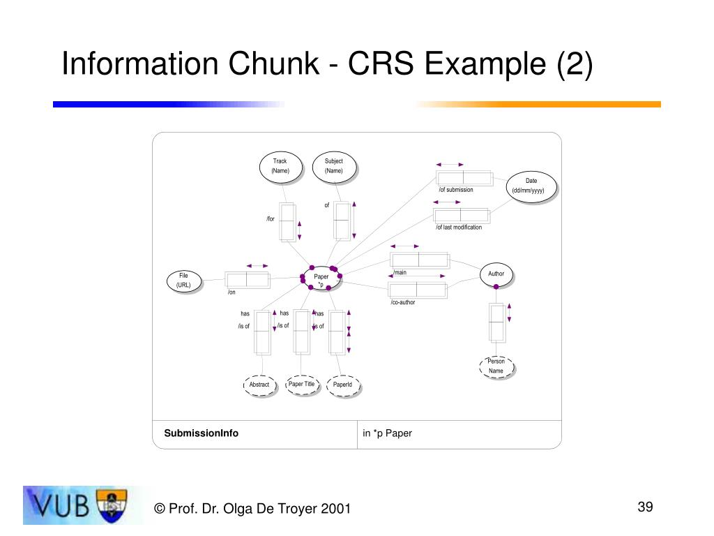 Information Chunk - CRS Example (2)