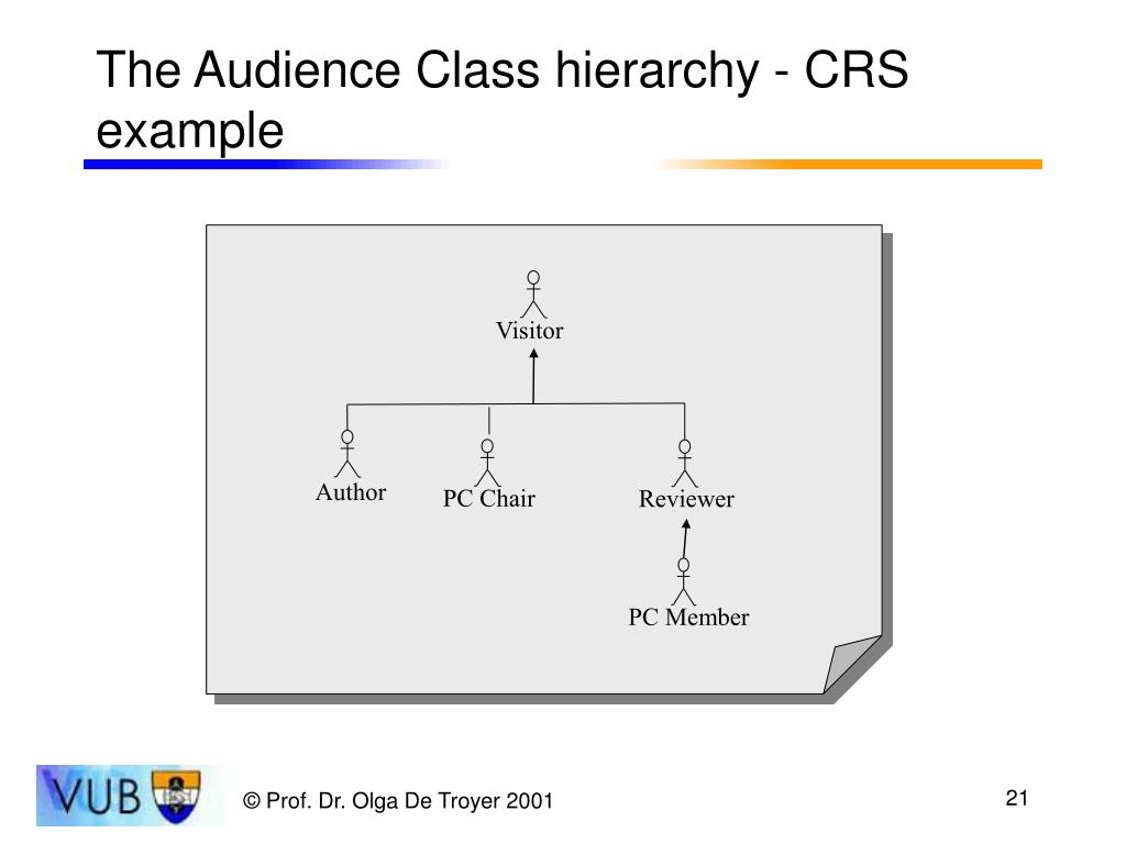 The Audience Class hierarchy - CRS example