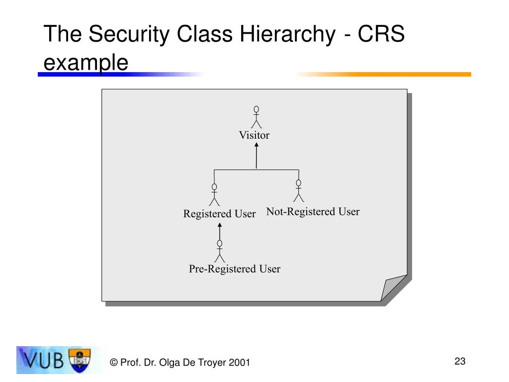 The Security Class Hierarchy
