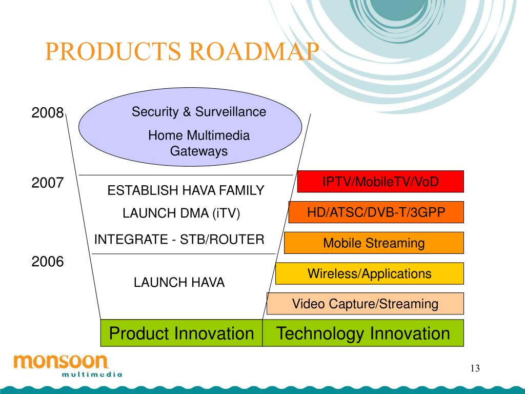 PRODUCTS ROADMAP