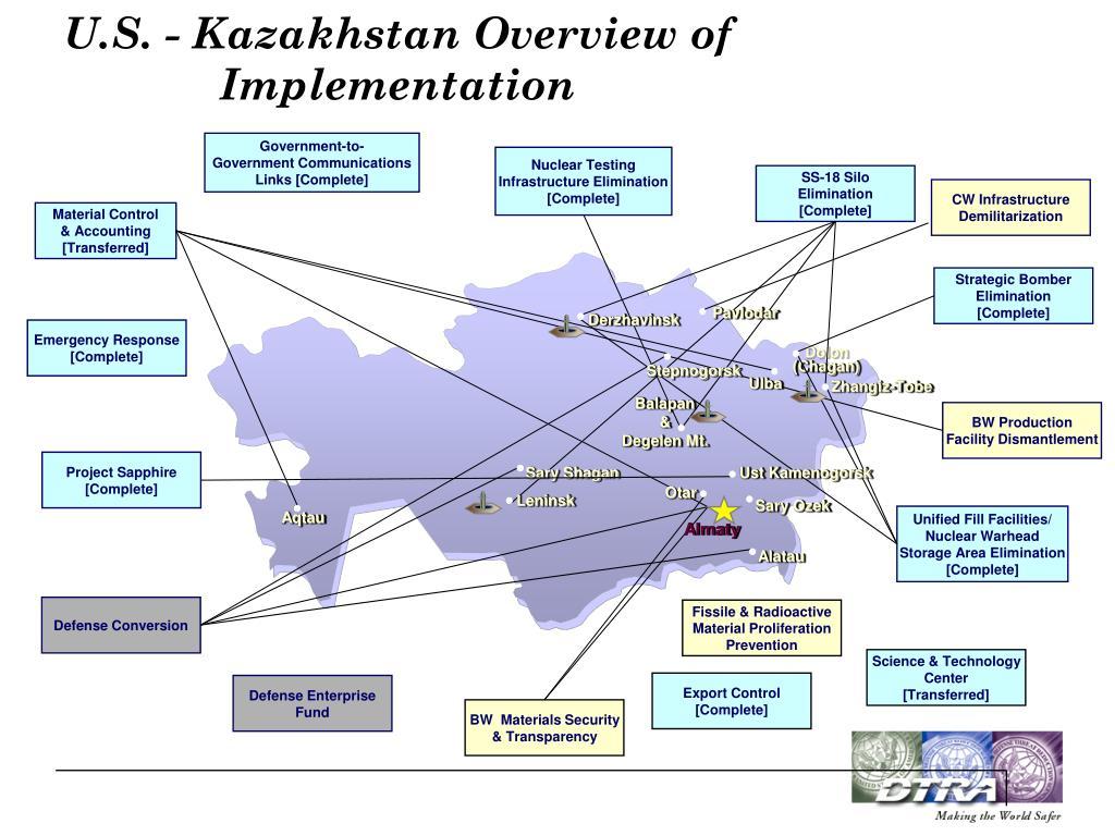 U.S. - Kazakhstan Overview of Implementation