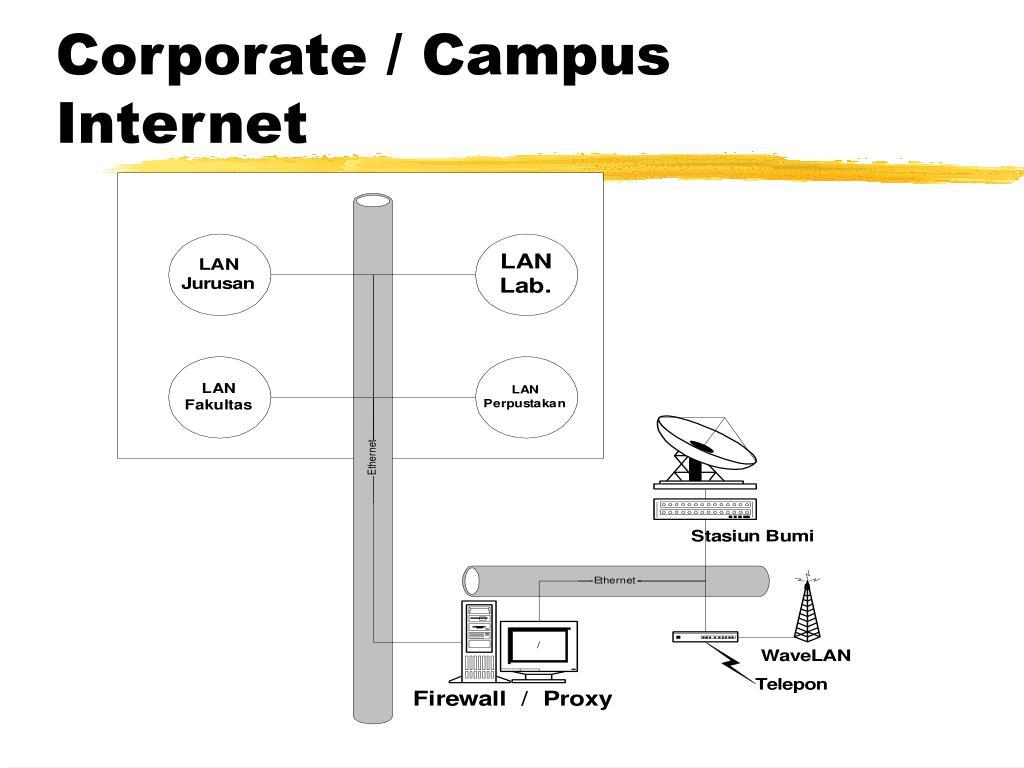 Corporate / Campus Internet