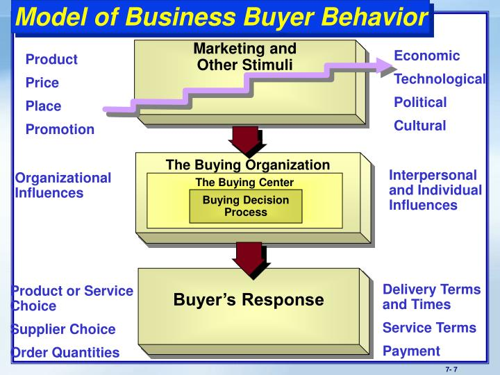 explain how buyer behaviour affects marketing activities #1: change social conversations a recent gallup poll published in the state of the american consumer report indicates that despite the tremendous number of americans using social media platforms, only 5% say those platforms have a great deal of influence on their purchasing decisions.
