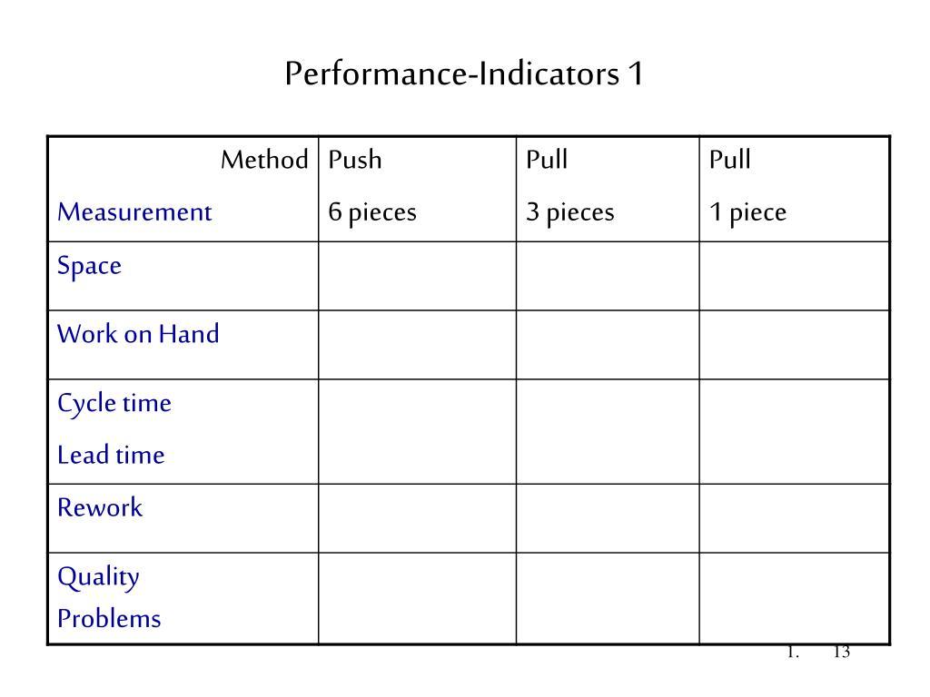 Performance-Indicators 1