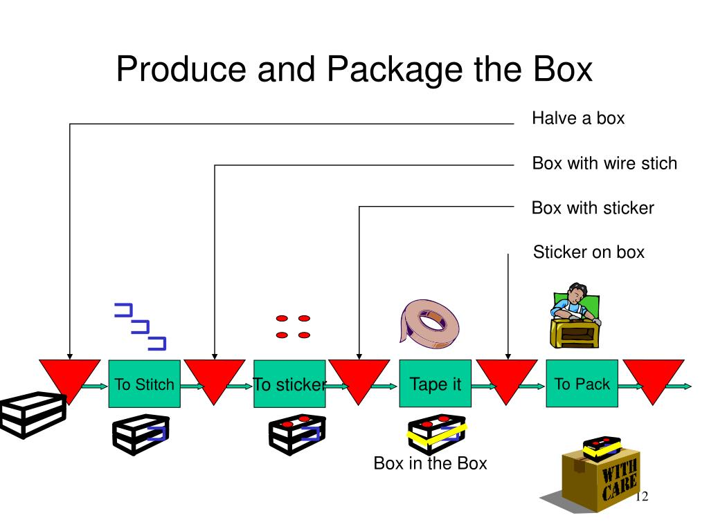 Produce and Package the Box
