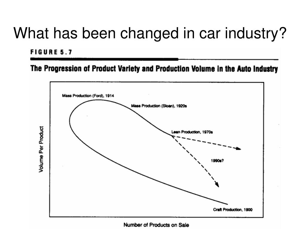 What has been changed in car industry?