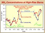 nh 3 concentrations at high rise barns
