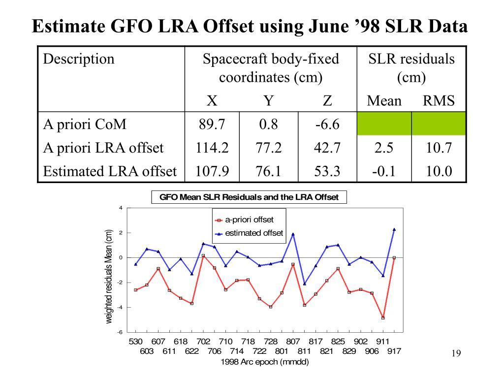 Estimate GFO LRA Offset using June '98 SLR Data