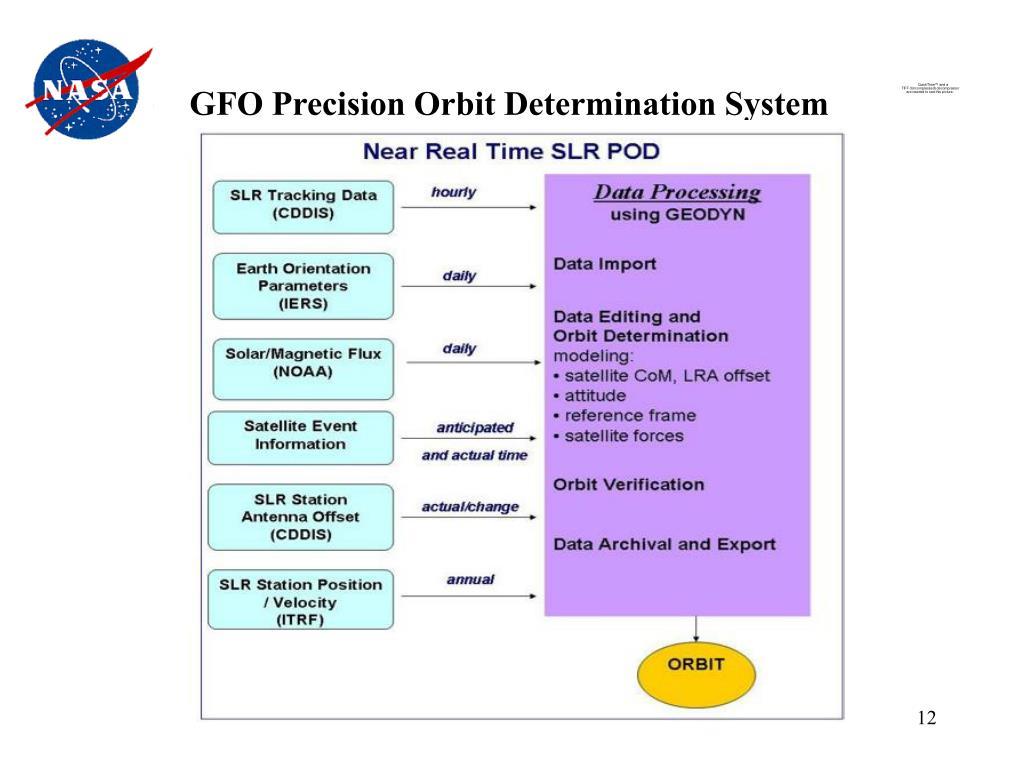 GFO Precision Orbit Determination System