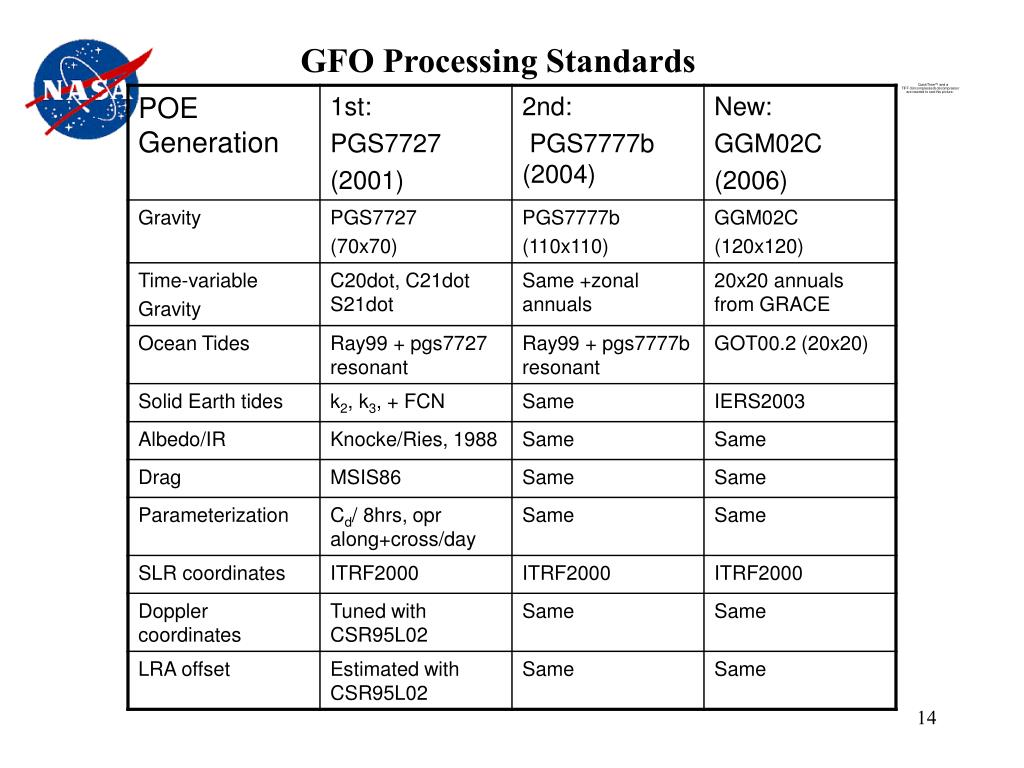 GFO Processing Standards