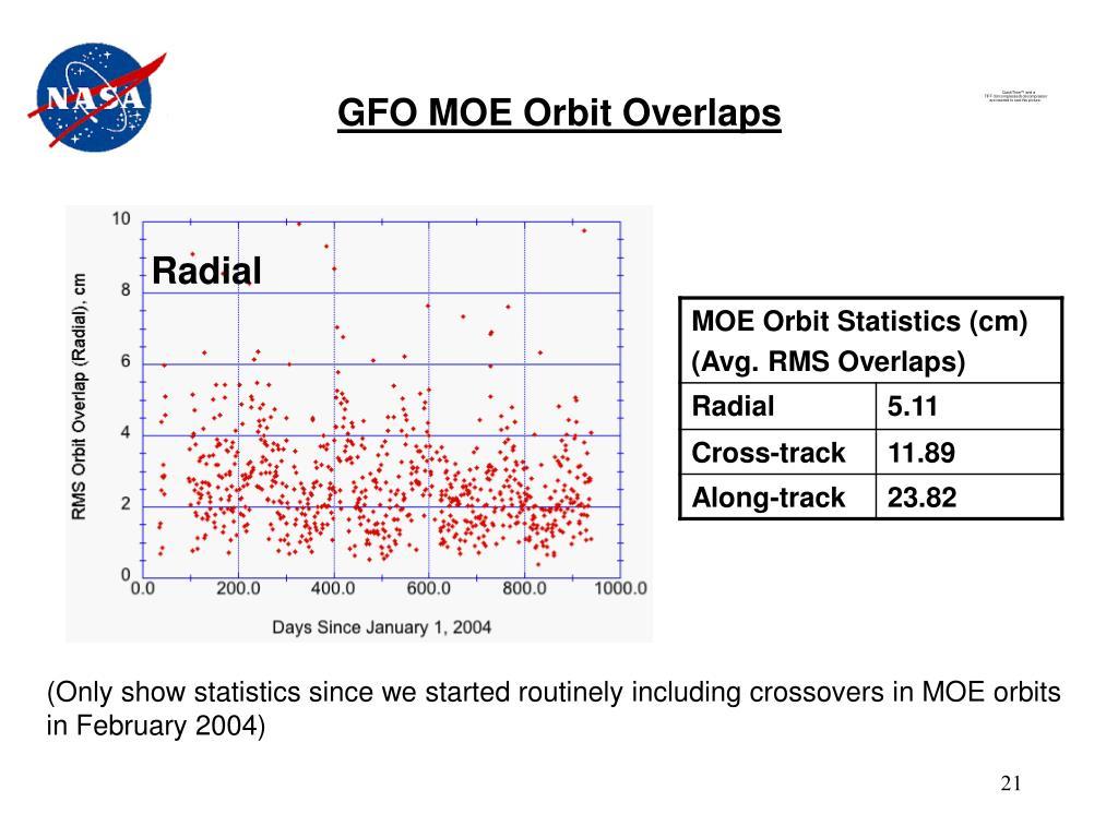 GFO MOE Orbit Overlaps