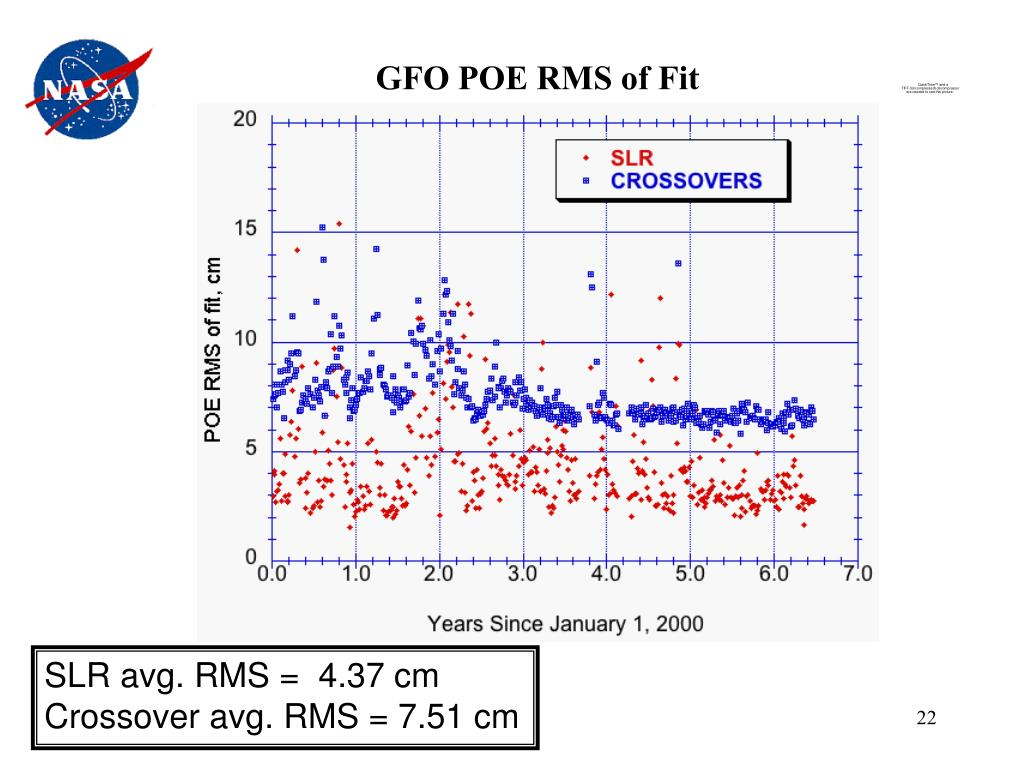 GFO POE RMS of Fit
