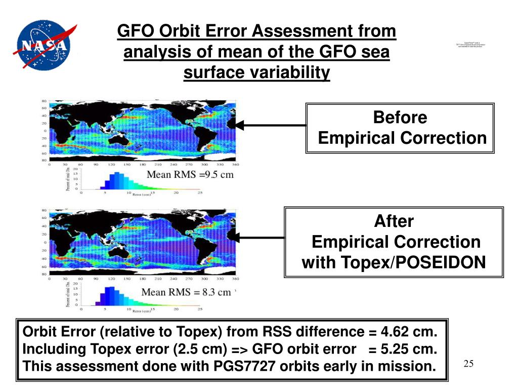 GFO Orbit Error Assessment from analysis of mean of the GFO sea surface variability
