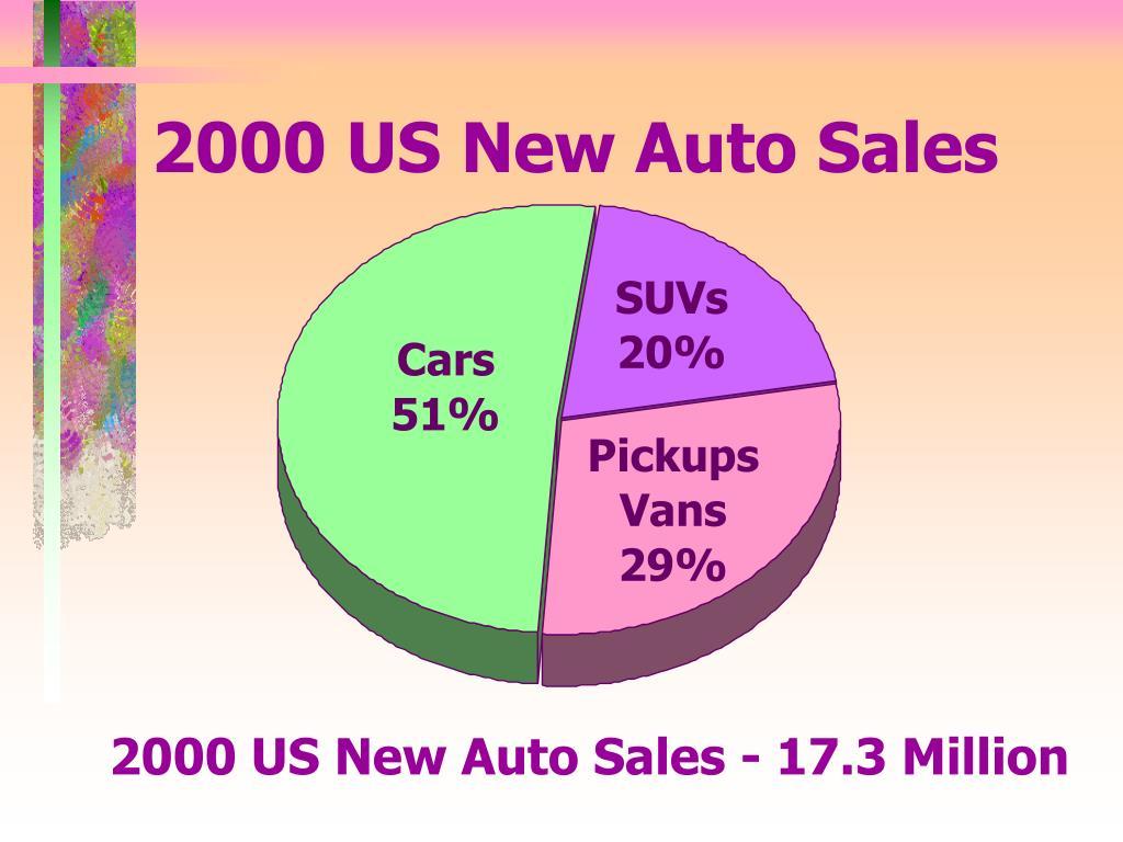 2000 US New Auto Sales