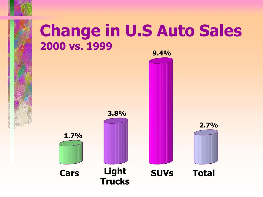 Change in U.S Auto Sales