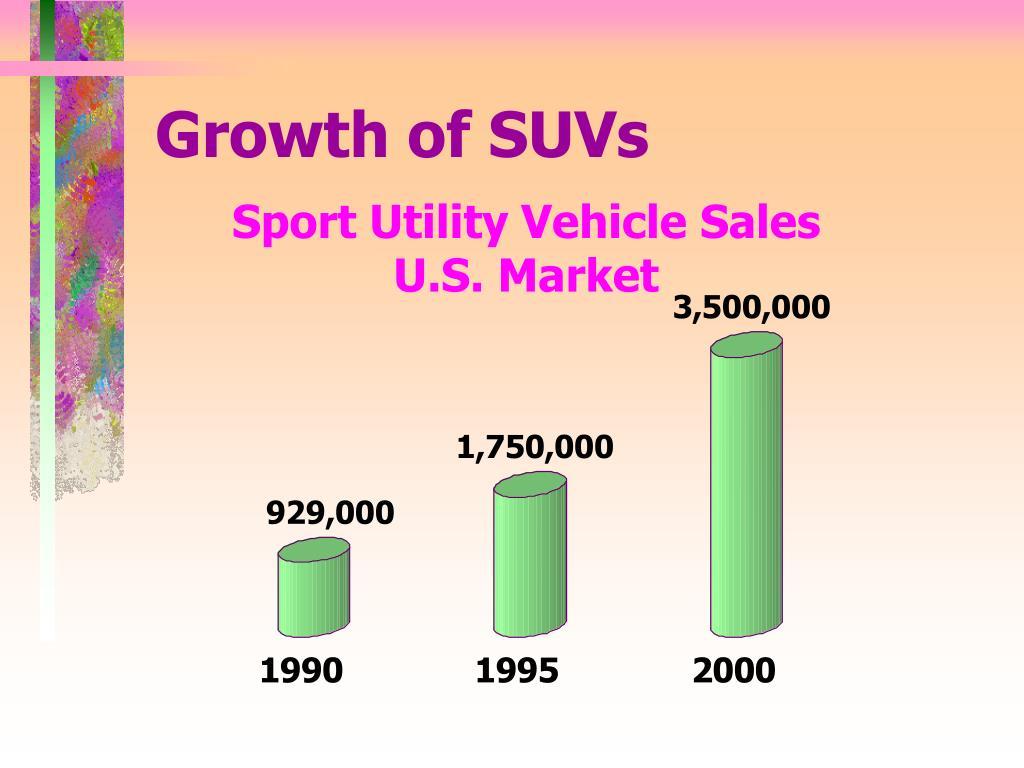 Growth of SUVs