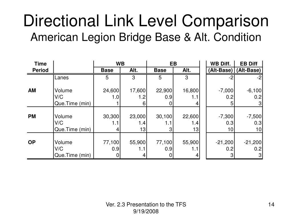 Directional Link Level Comparison