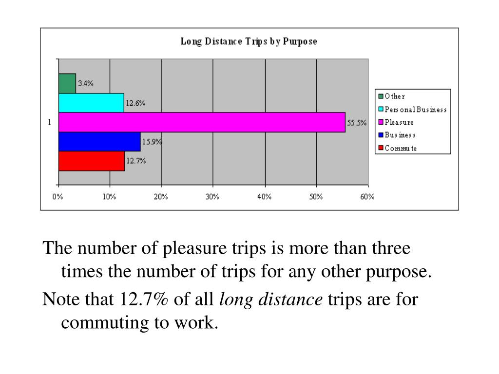 The number of pleasure trips is more than three times the number of trips for any other purpose.
