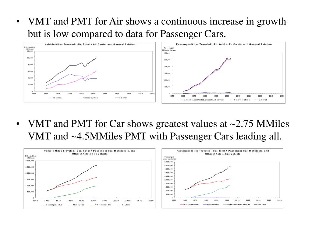VMT and PMT for Air shows a continuous increase in growth but is low compared to data for Passenger Cars.