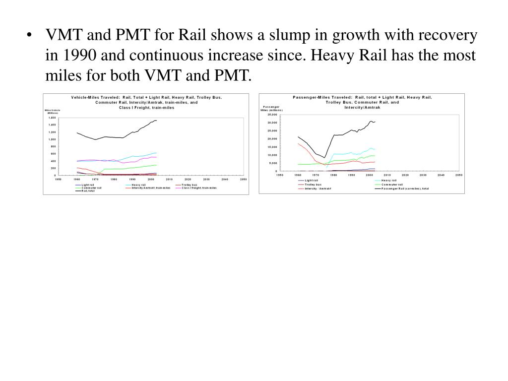VMT and PMT for Rail shows a slump in growth with recovery in 1990 and continuous increase since. Heavy Rail has the most miles for both VMT and PMT.