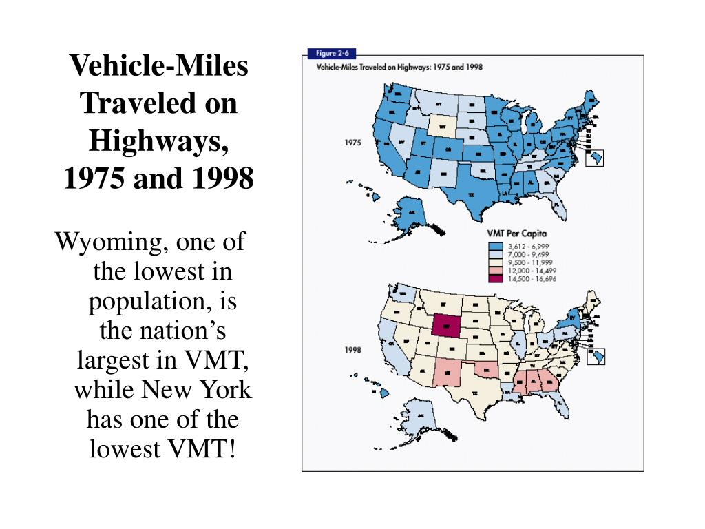 Vehicle-Miles Traveled on Highways, 1975 and 1998