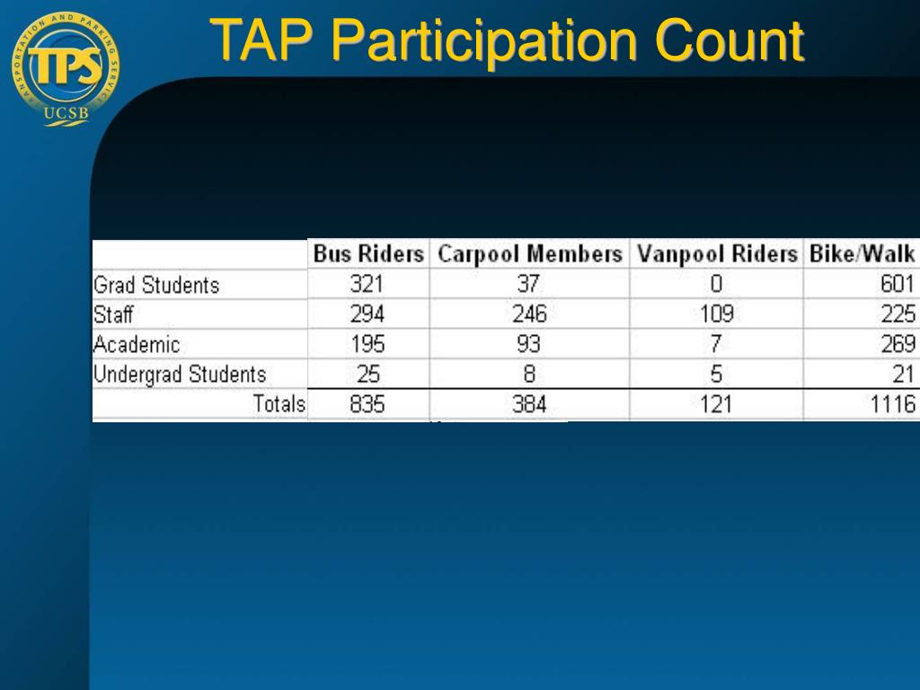 TAP Participation Count