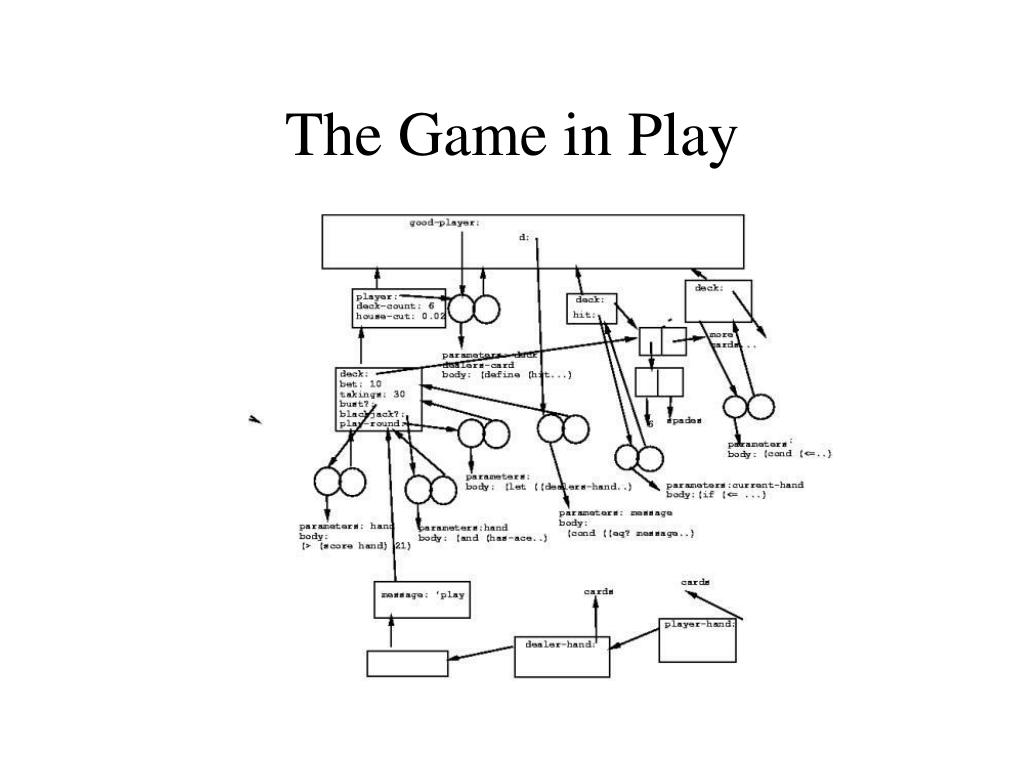 The Game in Play