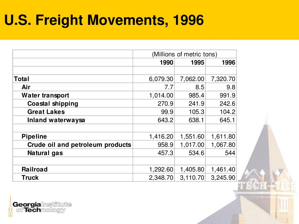 U.S. Freight Movements, 1996