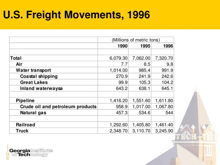 U s freight movements 1996