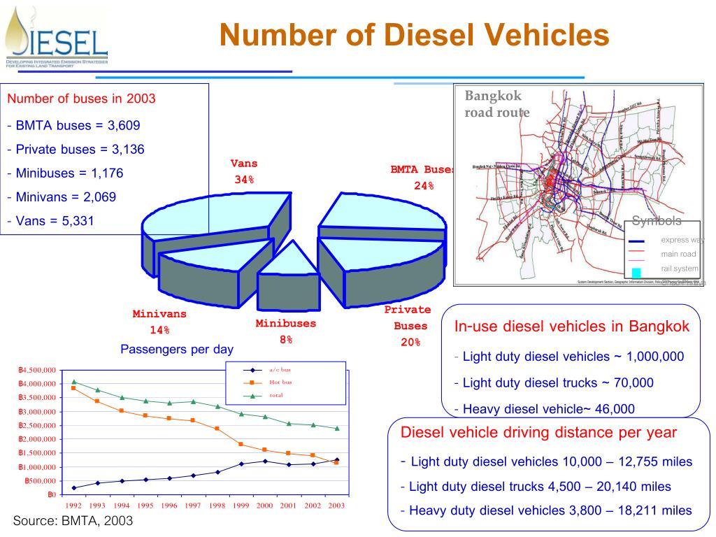 Number of Diesel Vehicles