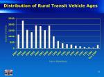 distribution of rural transit vehicle ages
