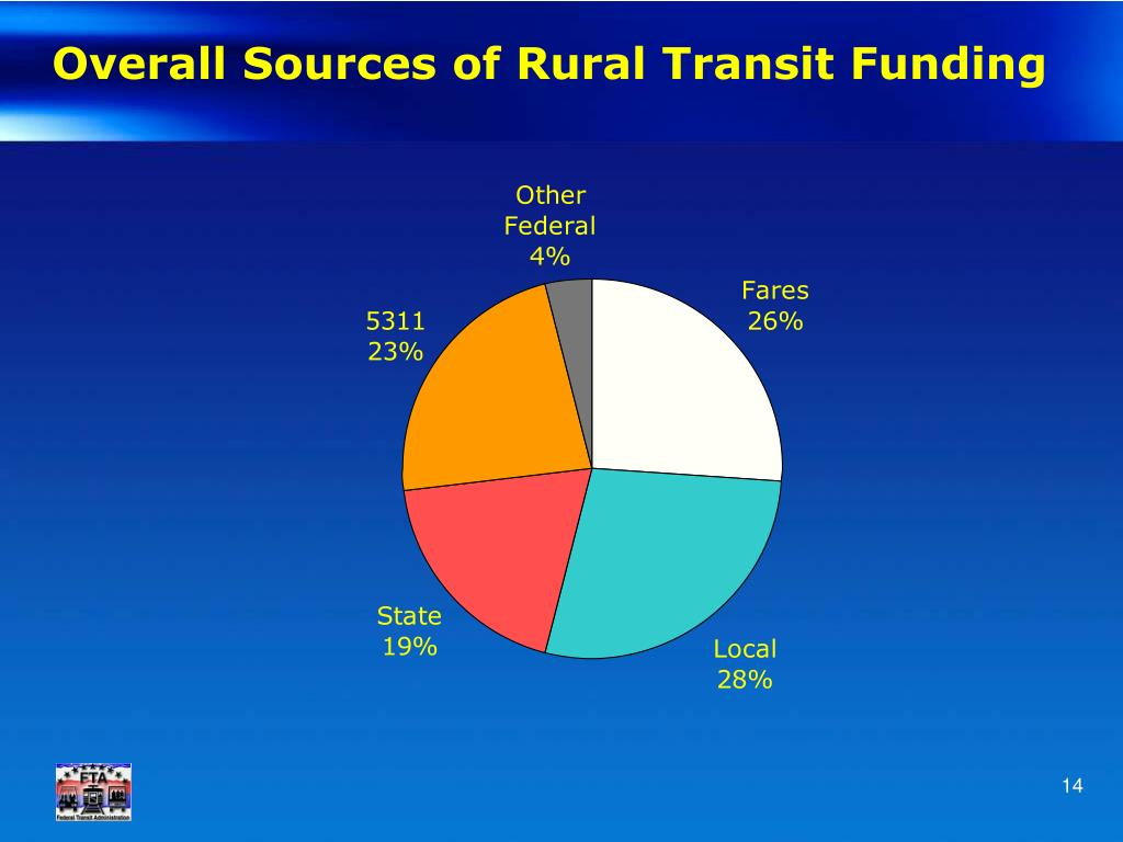 Overall Sources of Rural Transit Funding