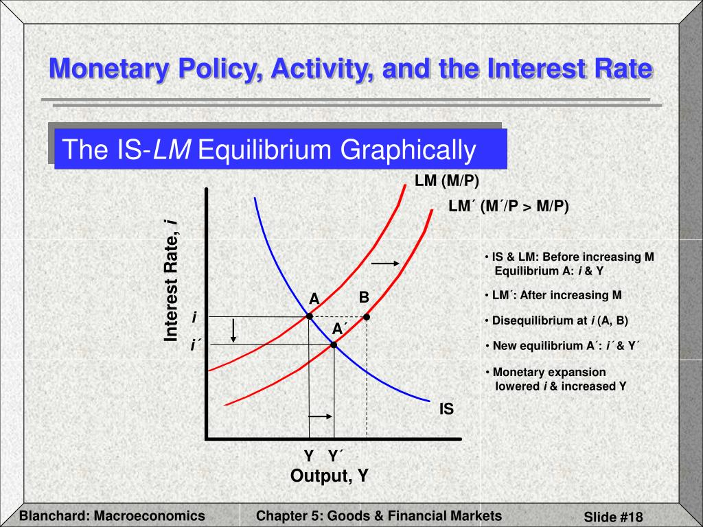 Monetary Policy, Activity, and the Interest Rate