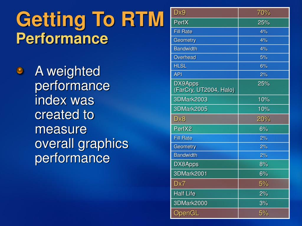 Getting To RTM