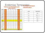 endemias temporales
