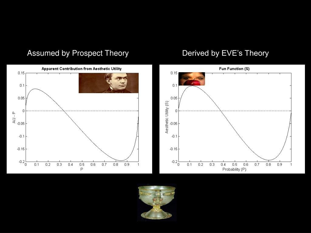Assumed by Prospect Theory