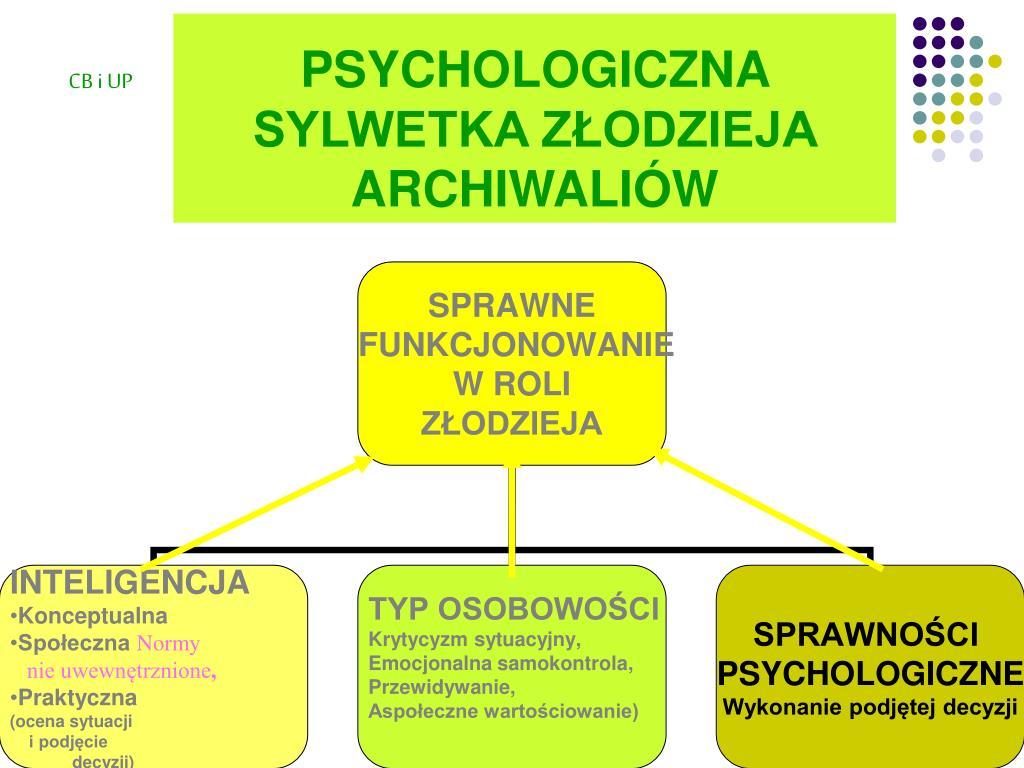 PSYCHOLOGICZNA SYLWETKA ZŁODZIEJA ARCHIWALIÓW
