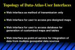 topology of data atlas user interfaces